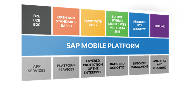 Benefits of SAP Mobility system